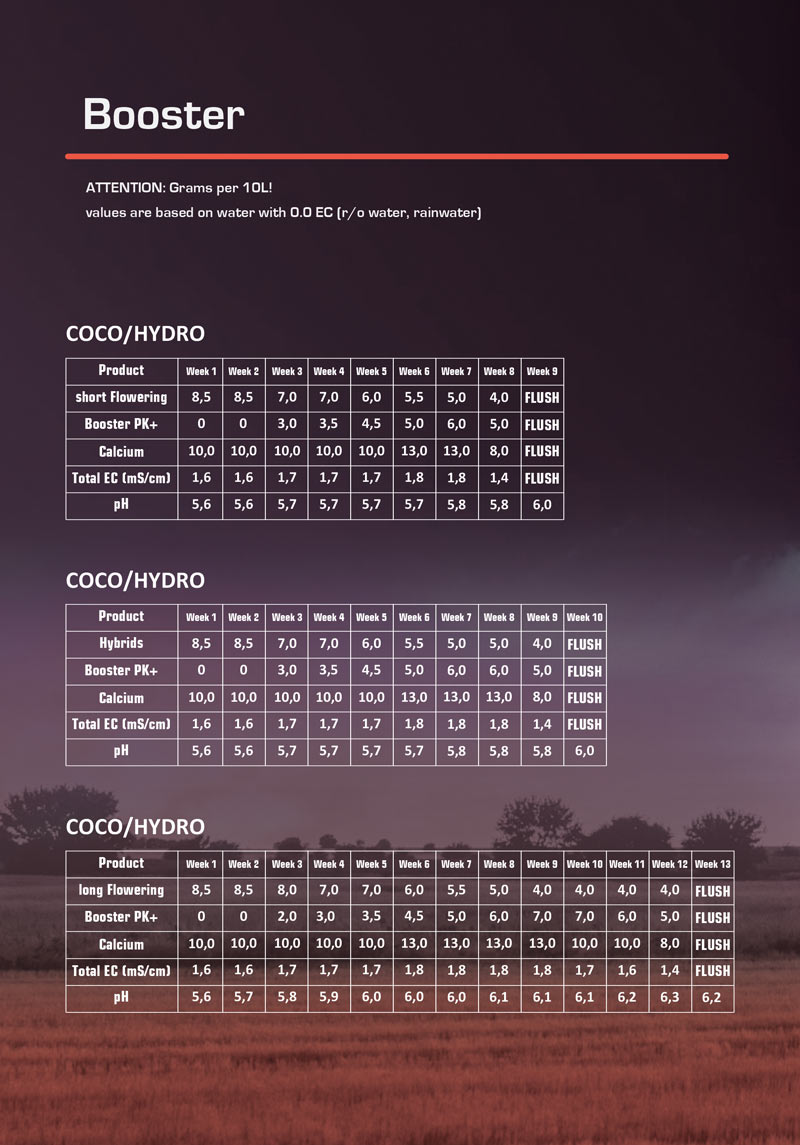 Download the Nutrients Schedule